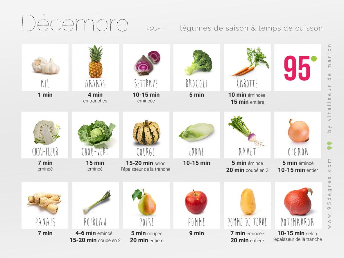 Légumes de saison et temps de cuisson décembre