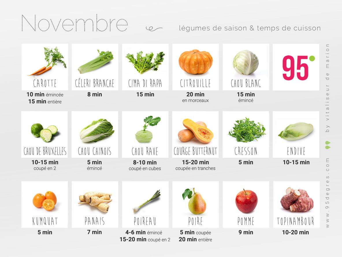 Légumes de saison et temps de cuisson novembre