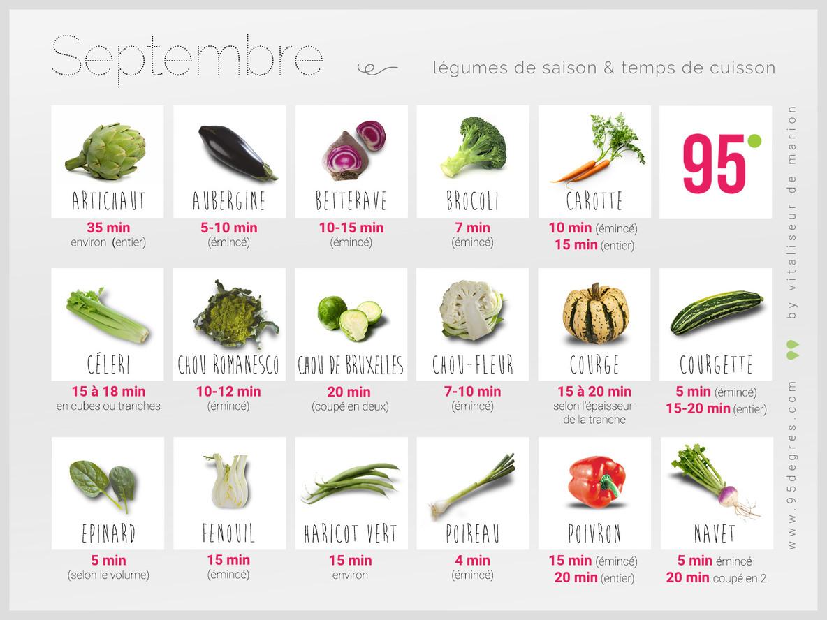 Légumes de saison et temps de cuisson septembre